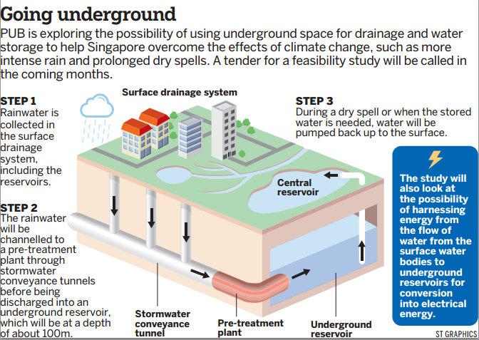 时事评论:新加坡应尽快开发《地下水库》