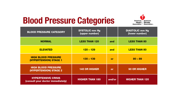 时事评论:老人不服药,可否保住《正常》血压120/80 ?