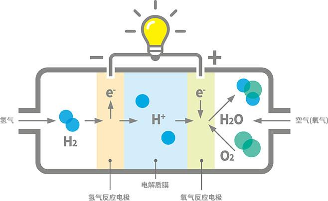 氢能源的应用:燃料电池